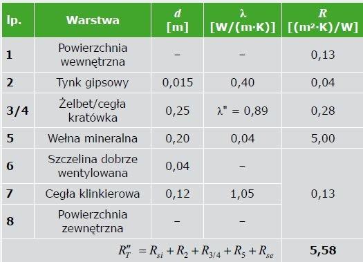 TABELA 5. Zestawienie danych materiałowych ściany zewnętrznej – kres dolny całkowitego oporu cieplnego R''T