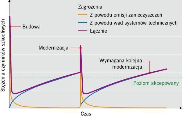 RYS. 1. Zmiana stężenia czynników szkodliwych w czasie (schemat); rys.: archiwum autora
