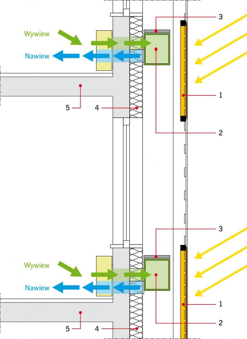 RYS. 3. Koncepcja wentylowanej fasady podwójnej. Jeden z rozpatrywanych wariantów, w którym panele fotowoltaiczne umieszczone na zewnętrznej powierzchni wykorzystywane są jako elementy zacieniające. Zaznaczono umieszczenie zdecentralizowanych przewodów nawiewnych i przewodów wywiewnych odprowadzających powietrze ponad dach budynku; rys.: archiwum autora 1 - panel PV, 2 - poziomy kanał odprowadzający, 3 - pomost techniczny, 4 - izolacja techniczna, 5 - konstrukcja