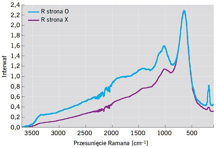 RYS. 5. Zestawienie uśrednionych widm ramanowskich dla strony opisanej jako O oraz X; rys.: [10]