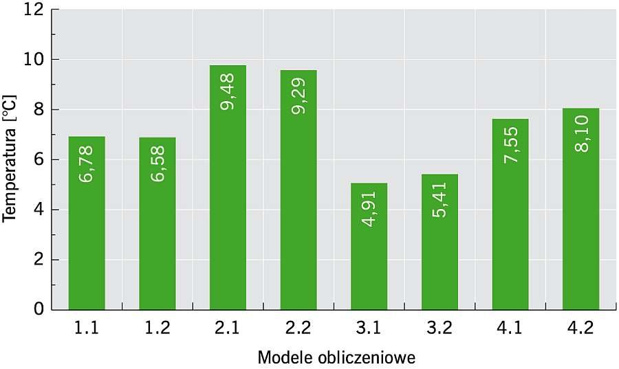 RYS. 12. Wartości temperatury uzyskane w punkcie P3 wg schematu (RYS. 3) dla analizowanych ośmiu modeli obliczeniowych; rys.: archiwa autorów