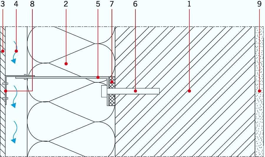 RYS. 2. Przekrój poziomy przez ścianę zewnętrzną z elewacją wentylowaną, z podkładką pod konsolą mocującą i numerami przypisanymi zastosowanym materiałom wg TAB. 1; rys.: archiwa autorów
