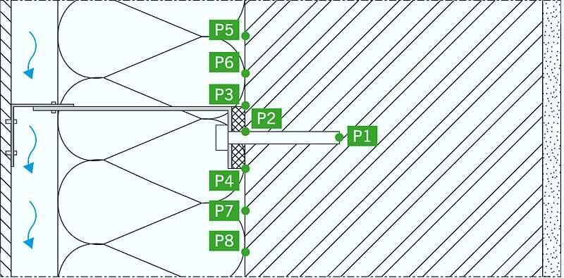 RYS. 3. Oznaczenie punktów, w których analizowano warunki temperaturowe; rys.: archiwa autorów