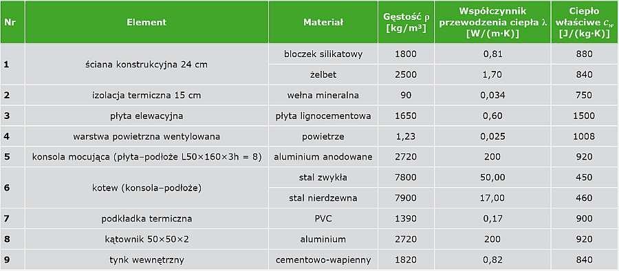 TABELA 1. Dane materiałowe przyjęte do obliczeń warunków temperaturowych w obszarze konsoli mocującej systemu elewacyjnego