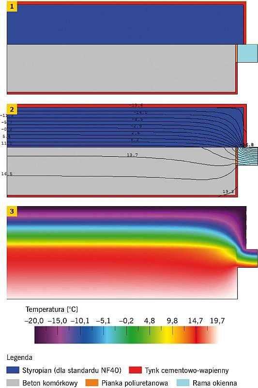 RYS. 1-3. Warianty osadzania stolarki okiennej: okno zmontowane równo z zewnętrzną krawędzią ściany nośnej, izolacja cieplna nachodzi na ramę okienną na ok. 3-4 cm: model (1), izotermy (2), rozkład temperatur (3); rys.: [1]