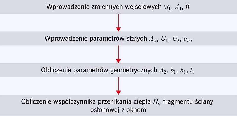 RYS. 7. Schemat blokowy obliczania współczynnika przenoszenia ciepła Htr