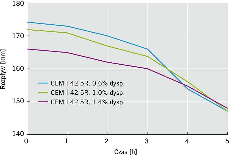 Rys. 4. Rozpływ w czasie klejów do ociepleń wykonanych z cementu CEM I 42,5R z różną ilością proszku redyspergowalnego; rys. archiwum autorów