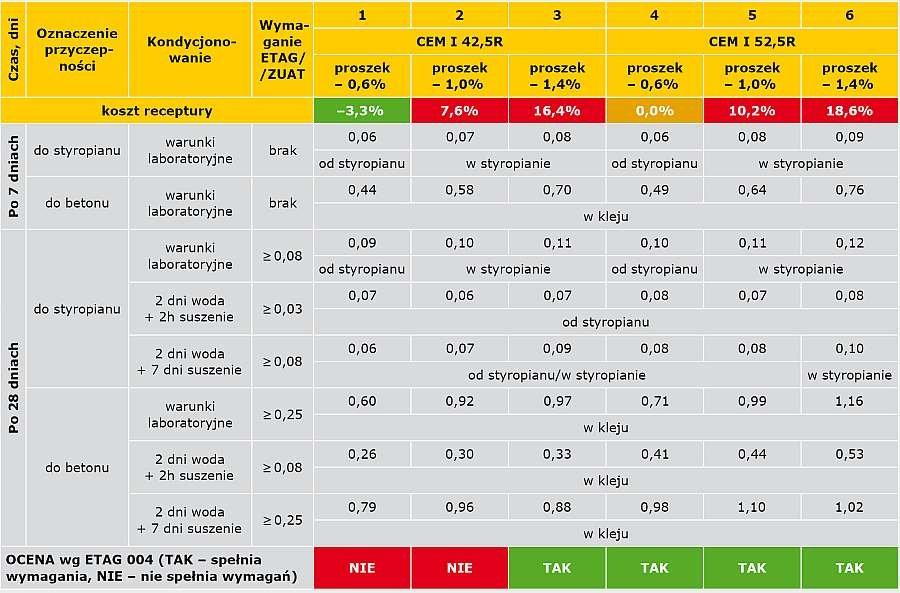 TABELA 3. Wyniki badań klejów do ociepleń