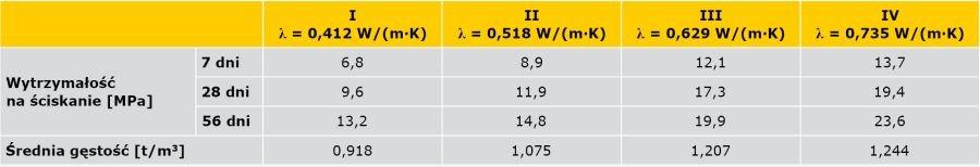 TABELA 2. Wyniki badań wytrzymałości styrobetonu na ściskanie