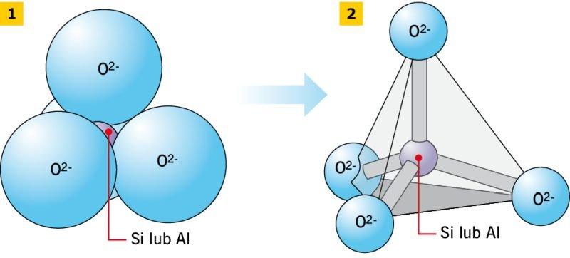 RYS. 1–2. Budowa tetraedru: połączenie atomów w tetraedrze (1), model czworościanu foremnego tetraedru (2); rys.: M. Pietras, W. Iskra-Kozak, J. Konkol