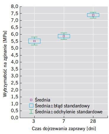 RYS. 3. Wytrzymałość na zginanie zapraw modyfikowanych zeolitem o w/s = 0,47; rys.: M. Pietras, W. Iskra-Kozak, J. Konkol