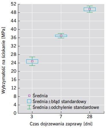 RYS. 4. Wytrzymałość na ściskanie zapraw modyfikowanych zeolitem o w/s = 0,47; rys.: M. Pietras, W. Iskra-Kozak, J. Konkol