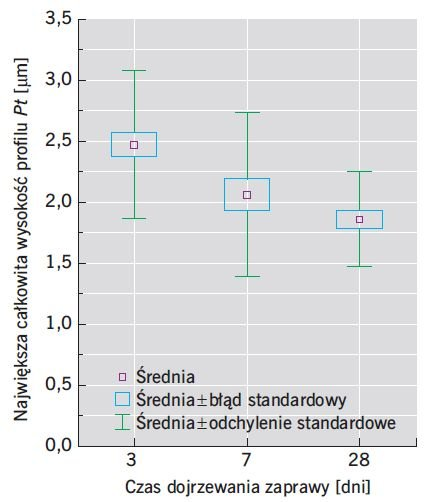 RYS. 5. Największa całkowita wysokość profilu chropowatości Pt wydzielonego z powierzchni przełomów zapraw modyfikowanych zeolitem o w/s = 0,47; rys.: M. Pietras, W. Iskra-Kozak, J. Konkol