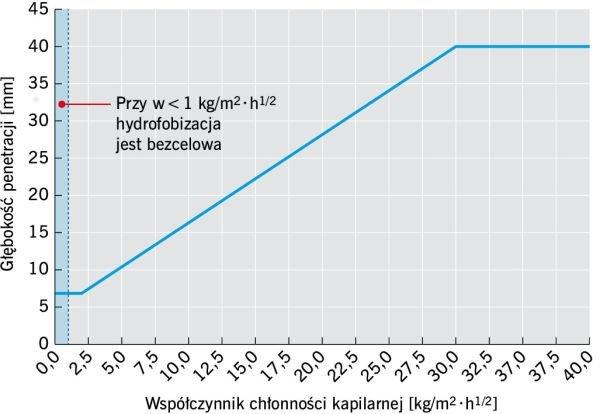 RYS. Zależność między współczynnikiem nasiąkliwości powierzchniowej a głębokością penetracji; rys.: archiwum autora (M. Rokiel)