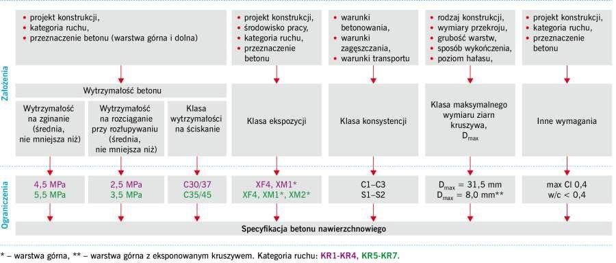 RYS. 3. Założenia i ograniczenia dla specyfikacji betonu do nawierzchni; rys.: [4], [6]