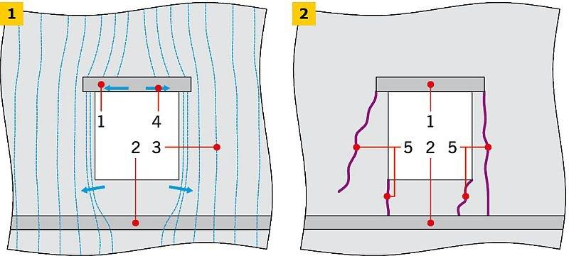 RYS. 1-2. Koncentacje naprężęń w okolicy otworu okiennego: trajektorie naprężeń ściskających i obszary największych rozciągań (1), możliwe zarysowanie (2). Objaśnienia: 1 - nadproże, 2 - strop, 3 - trajektorie naprężeń ściskających, 4 - największe rozciągania, 5 - rysy; rys.: [3-4]
