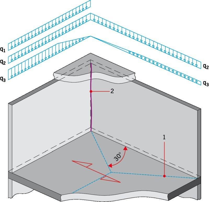 RYS. 3. Koncentracja naprężeń w okolicy naroża ścian. Objaśnienia: q1 - obciążenie z dachu, q2 - obciążenie ciężarem ścian, q3 - obciążenie ciężarem stropu, 1 - linia rozdziału obciążenia od stropu, 2 - możliwe zarysowanie; rys.: T. Połubiński, Ł. Drobiec, R. Jokiel