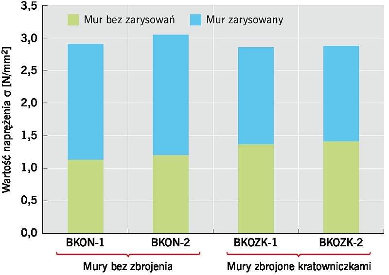 RYS. 7. Badania strefy oparcia nadproża ścian z ABK. Wykres wartości naprężeń w poszczególnych modelach z podziałem na strefy niezarysowaną i zarysowaną; rys.: T. Połubiński, Ł. Drobiec, R. Jokiel