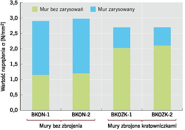 RYS. 8. Badania strefy połączenia ścian prostopadłych (ściany z ABK). Wykres wartości naprężeń w poszczególnych modelach z podziałem na strefy niezarysowaną i zarysowaną; rys.: T. Połubiński, Ł. Drobiec, R. Jokiel