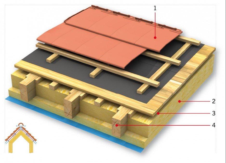 RYS. 1. Dachoszczelny dach spodni. Objaśnienia: 1 - pokrycie, 2 - termoizolacja, 3 - szczelina wentylacyjna, 4 - krokiew; rys.: PSD