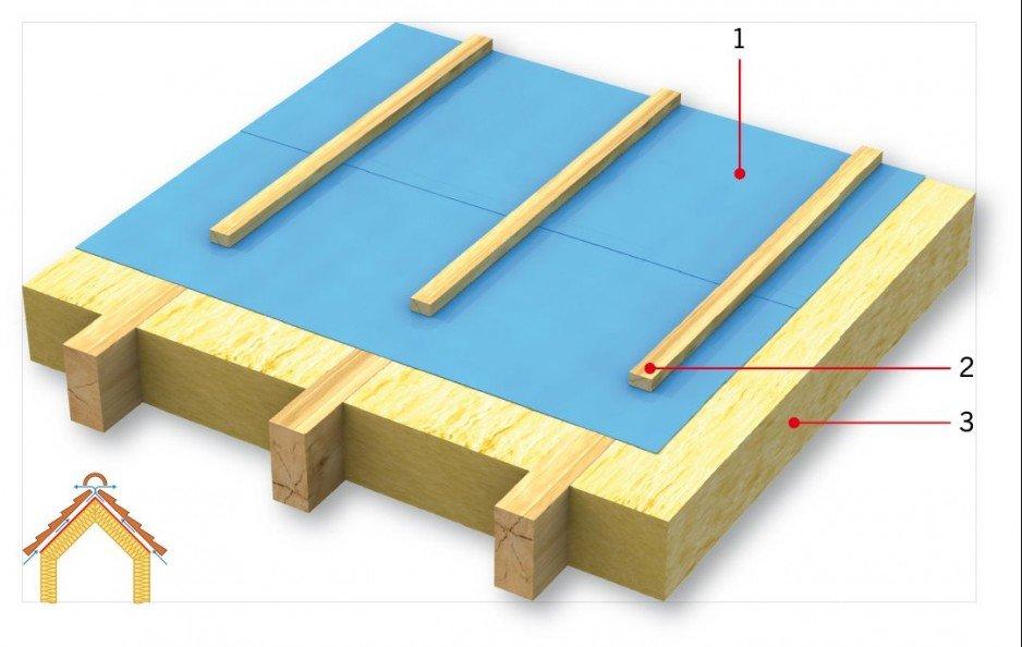 RYS. 2. Uszczelnienie sztywne zgrzane, wykonane z MWK. Objaśnienia: 1 - jedna warstwa MWK, 2 - szczelna kontrłata, 3 - termoizolacja (wełna); rys.: PSD