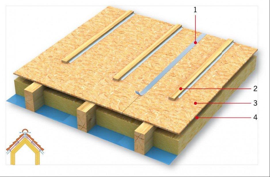 RYS. 3. Uszczelnienie sztywne klejone, wykonane z płyt wstępnego krycia. Wszystkie styki klejone. Objaśnienia: 1 -taśma uszczelniająca styk (złącze) płyt, 2 - szczelna kontrłata, 3 - PWK (niedyfuzyjna), 4 - szczelina wentylacyjna; rys.: PSD