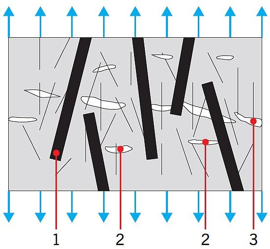 RYS. 1. Wpływ mikrowłókien na mostkowanie mikropęknięć i zwiększenie wytrzymałości na rozciąganie. Objaśnienia: 1 – makrowłókno, 2 – mikropęknięcie, 3 – mikrowłókna mostkują mikropęknięcia; rys.: [3]