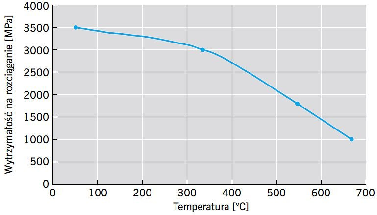 RYS. 10. Wpływ temperatury na wytrzymałość na rozciąganie włókna szklanego typu E; rys.: [66]