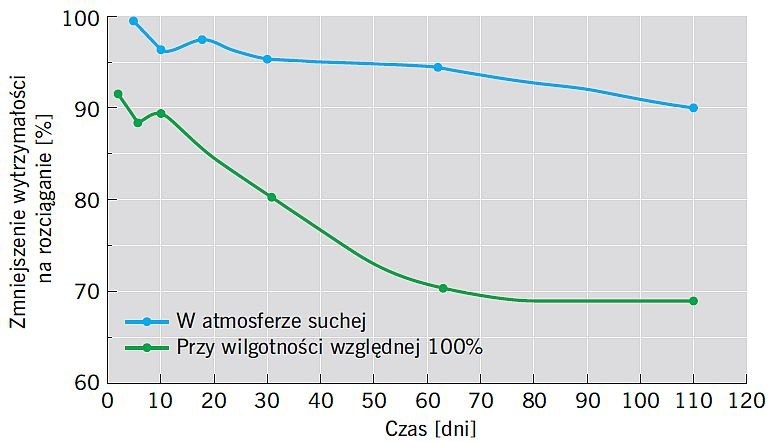 RYS. 11. Zmniejszenie wytrzymałości na rozciąganie włókien szklanych typu E względem czasu w atmosferze suchej i przy wilgotności względnej 100%; rys.: [66]