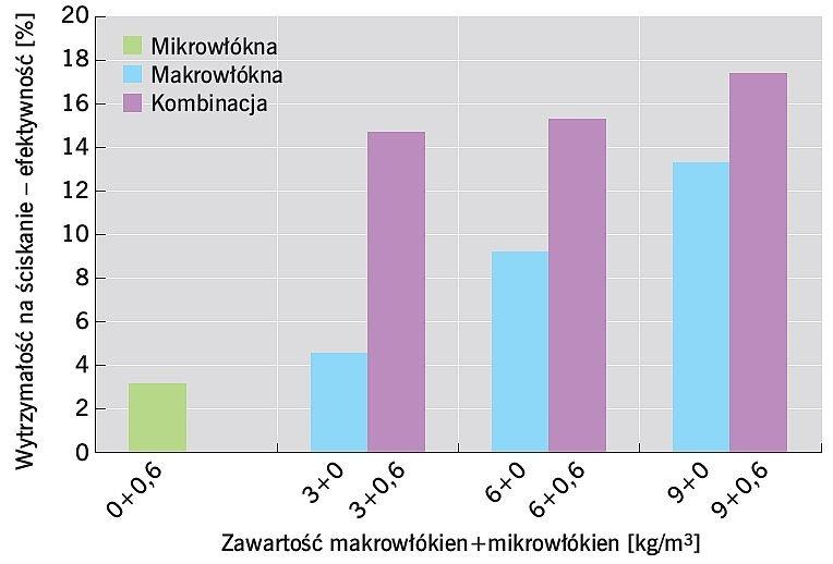 RYS. 3. Wpływ zawartości makrowłókien syntetycznych na wytrzymałość na ściskanie; rys.: [4]