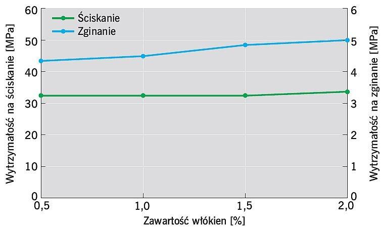 RYS. 5. Wpływ zawartości makrowłókien syntetycznych na wytrzymałość na ściskanie i wytrzymałość na rozciąganie przy zginaniu betonu; rys.: [2]
