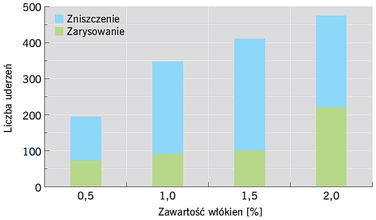 RYS. 8. Wpływ zawartości makrowłókien syntetycznych na wytrzymałość na uderzenie fibrobetonu; rys.: [2]