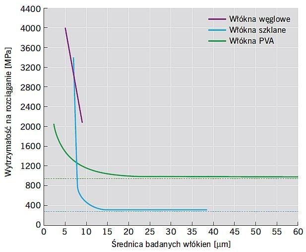 RYS. 9. Wpływ średnicy włókna na wytrzymałość na rozciąganie; rys.: [27]