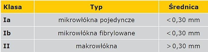 TABELA 1. Rodzaje włókien polimerowych wg normy PN EN 14889-2 [30]