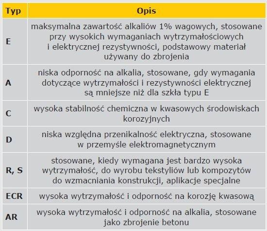 TABELA 3. Rodzaje włókien szklanych [68–69]