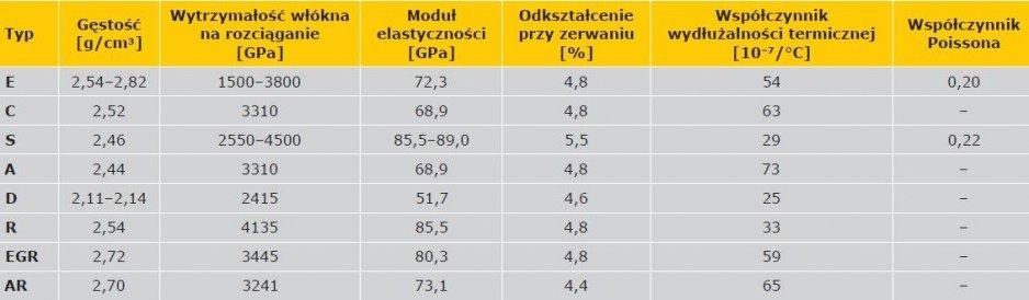 TABELA 4. Fizyczne i mechaniczne właściwości włókien szklanych [27, 70]