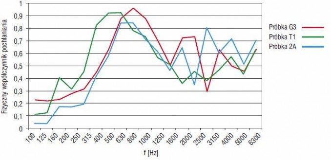 Rys. 1. Charakterystyki pochłaniania dźwięku materiałów wykonanych na bazie trocin: próbki G3, próbki T1, próbki 2A