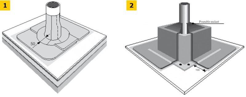 Rys. 1–2.Uszczelnienie przejść rurowych membraną EPDM; rys.: [1]
