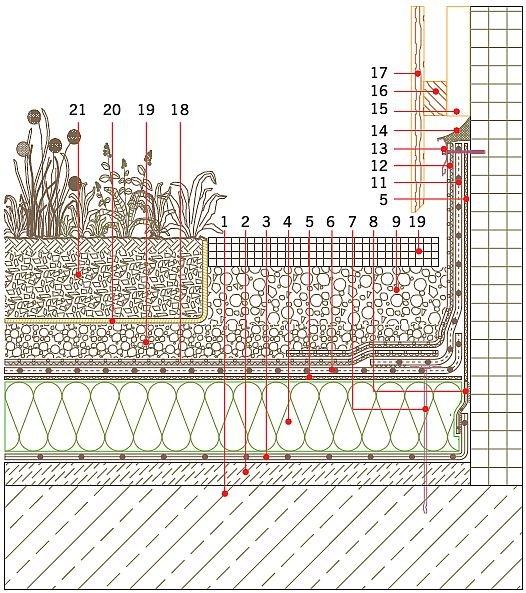 Rys. 12.Hydroizolacja przy przyległej ścianie/attyce dachu o zazielenieniu intensywnym. Objaśnienia: 1 – żelbetowa płyta konstrukcyjna, 2 – warstwa spadkowa z polimerobetonu na warstwie sczepnej, 3 – paroizolacja z folii z tworzywa sztucznego, 4 – termo.