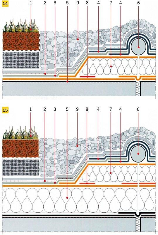 Rys 14–15. Sposób wykonstruowania i uszczelnienia dylatacji w dachu odpowiednio bez termoizolacji (14) i z termoizolacją (15) – właściwa hydroizolacja z papy termozgrzewalnej. Objaśnienia: 1 – zazielenienie, 2 – warstwa poślizgowa i rozdzielająca, 3–5 – .