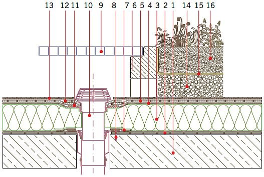 Rys. 19.Dach zielony o zazielenieniu intensywnym – wpust dachowy. Objaśnienia: 1 – żelbetowa płyta konstrukcyjna, 2 – paroizolacja (folia z tworzywa sztucznego), 3 – termoizolacja, 4 – systemowa warstwa ochronno‑rozdzielająca – włóknina, 5 – systemowa .
