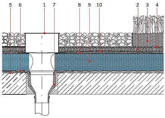 Rys. 21.Dach zielony w układzie odwróconym, o zazielenieniu ekstensywnym/intensywnym – wpust dachowy. Objaśnienia: 1 – wpust kontrolny, 2 – warstwa drenująca, 3 – warstwa wegetacyjna, 4 – systemowa włóknina filtracyjna, 5 – przygotowanie podłoża (grunto.