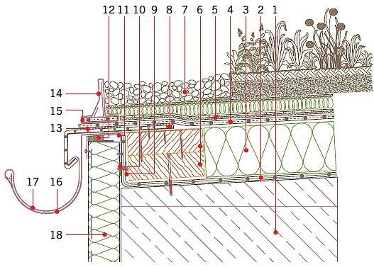 Rys. 24.Dach zielony o zazielenieniu ekstensywnym – detal przy rynnie zewnętrznej. Objaśnienia: 1 – żelbetowa płyta konstrukcyjna, wykonana ze spadkiem, 2 – paroizolacja (folia z tworzywa sztucznego), 3 – termoizolacja, 4 – systemowa hydroizolacja (memb.