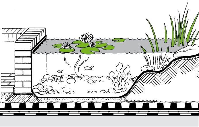 Rys 27.Przykład wykonstruowania oczka wodnego. Dachy zielone dają możliwość wykonstruowania również oczek wodnych i małych stawów. Powinny one znajdować się powyżej warstwy drenującej i być uszczelnione oraz oddzielone od reszty konstrukcji np. folią do.