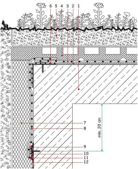 Rys. 29.Detal przejścia izolacji poziomej dachu zielonego w izolację pionową ściany fundamentowej, gdy dach zielony jest jednocześnie stropodachem obiektu całkowicie zagłębionego w gruncie. Objaśnienia: 1 – konstrukcja żelbetowa, 2 – warstwa ochronna (n.