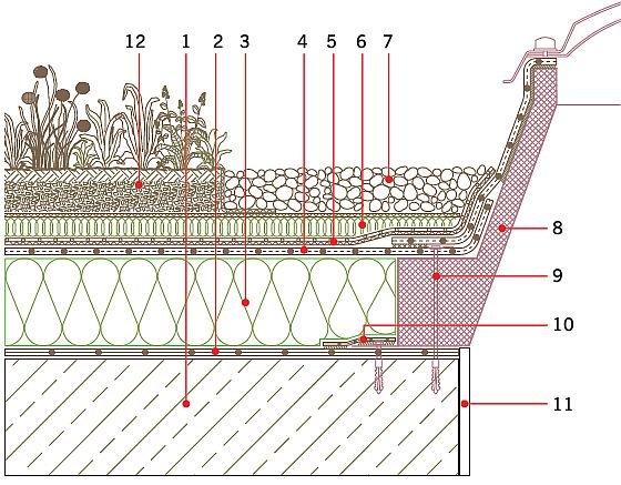 Rys. 4. Detal przy naświetlu. Objaśnienia: 1 – żelbetowa płyta konstrukcyjna, 2 – paroizolacja (folia PE), 3 – termoizolacja, 4 – systemowa hydroizolacja (membrana z tworzywa sztucznego), 5 – systemowa warstwa ochronno-rozdzielająca (membrana z tworzywa .