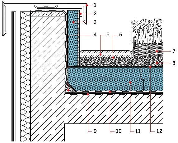Rys. 8.Obróbka attyki przy dachach z zazielenieniem ekstensywnym/intensywnym. Objaśnienia: 1 – obróbka blacharska, 2 – kątownik mocujący, 3 – termoizolacja, 4 – klin, np. z materiału termoizolacyjnego, 5 – płyty betonowe, 6 – systemowa włóknina filtracy.