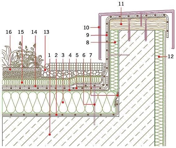 Rys. 9.Obróbka attyki przy dachach z zazielenieniem ekstensywnym. Objaśnienia: 1 – żelbetowa płyta konstrukcyjna, 2 – paroizolacja, 3 – termoizolacja, 4 – warstwa rozdzielająca – systemowa włóknina, 5 – systemowa hydroizolacja (membrana z tworzywa sztuc.