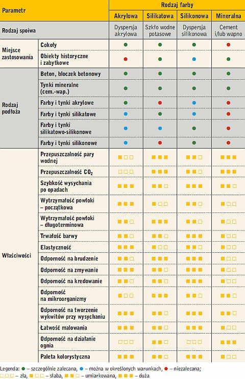 Tabela 1. Właściwości oraz zastosowanie farb elewacyjnych