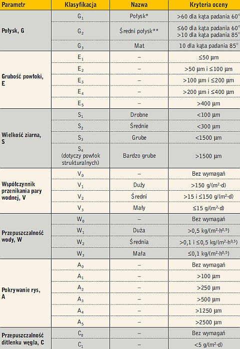 Tabela 2. Klasyfikacja farb według normy PN-EN 1062-1:2005